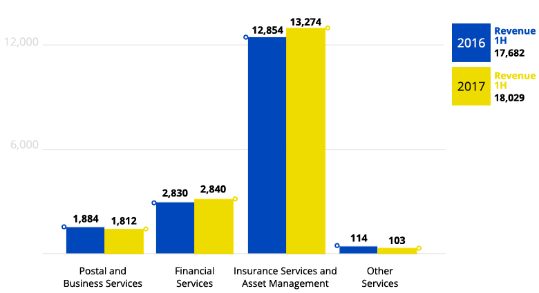 GROUP - REVENUE BY OPERATING SEGMENT